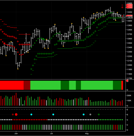 The YM mini dow index on the daily chart