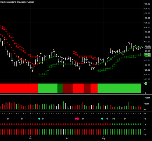 daily stock chart for citigroup on the us stock markets