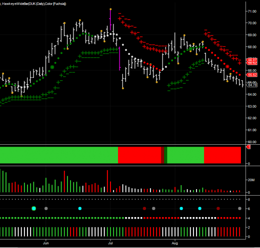 day trading stock chart for Duke Energy using hawkeye indicators