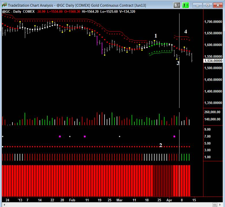 The power of Volume Spread Analysis is revealed in Gold.
