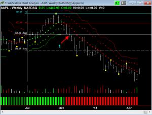 $AAPL weekly chart 2