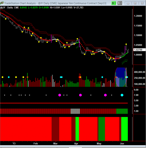 Japanese Yen (JY) futures contract daily chart showing a potential reversal.