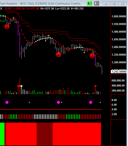 Daily Gold ($GC) chart showing possible entries using Hawkeye.