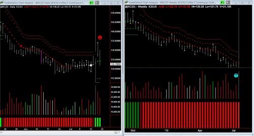 trend run pattern