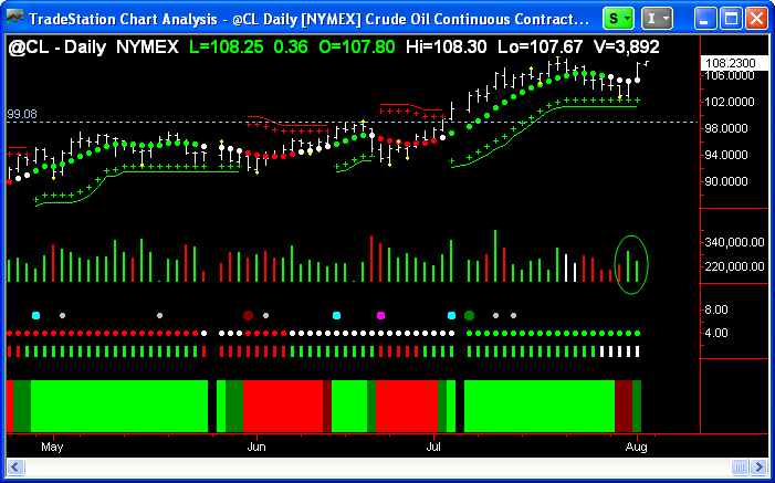 Crude Oil ($CL_F) daily chart.