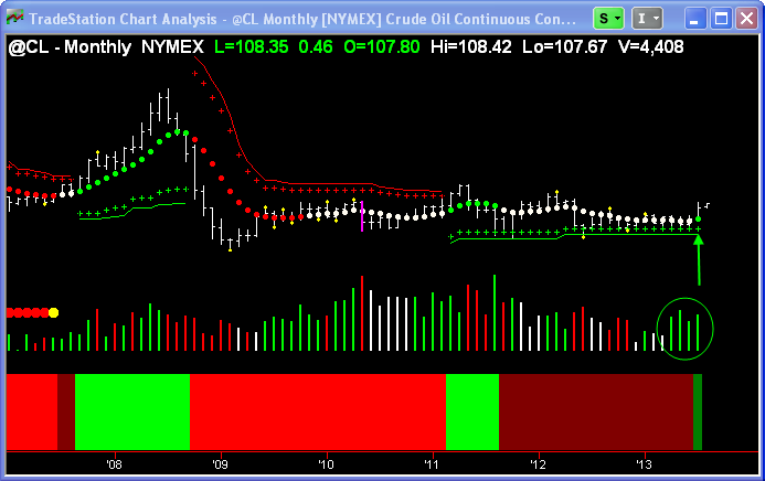 Crude Oil ($CL_F) Monthly chart showing an initial green trend dot change.