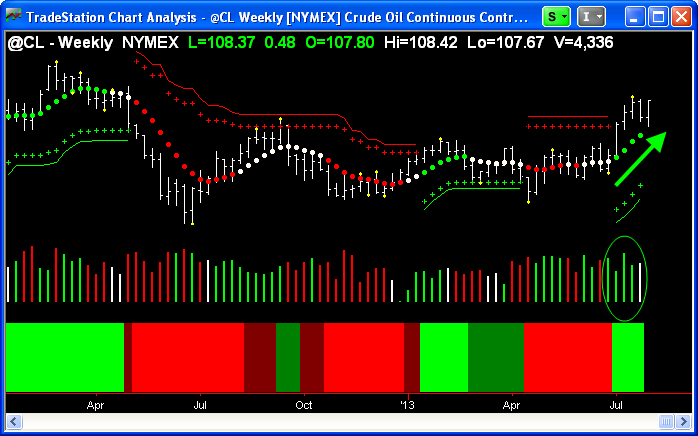 Weekly Crude Oil ($CL_F) chart.
