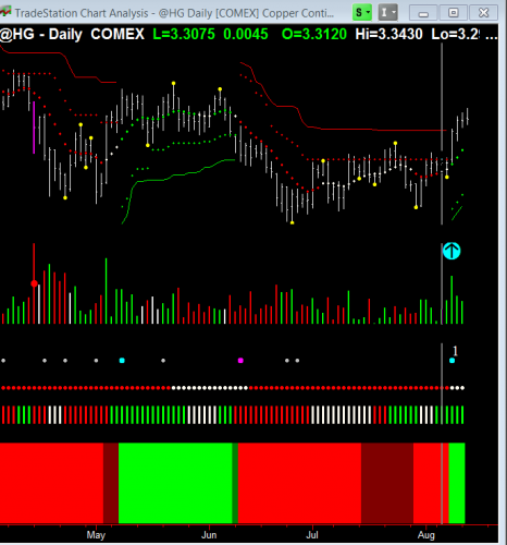 trade copper daily chart