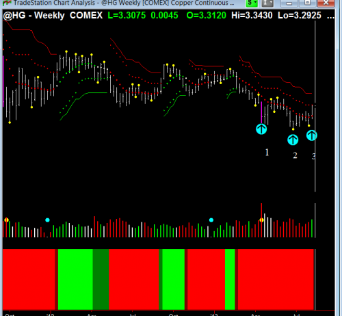 trade copper weekly chart