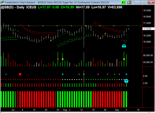 Potential breakout of SB shown by strength of volume and price action.