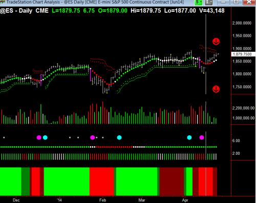 S&P emini daily(1)