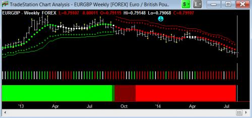 Weekly EURGBP