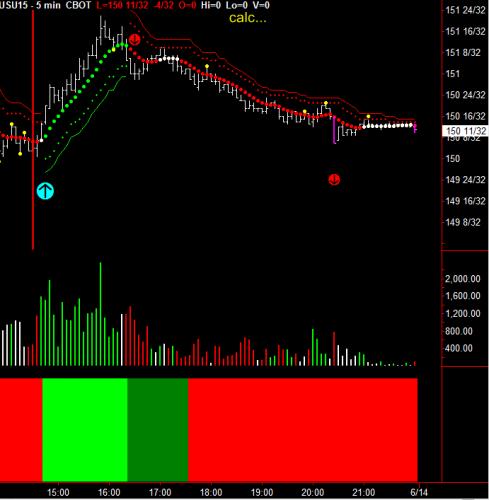 Bond 5-Minute Chart