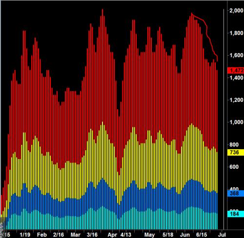 EURUSD Gearbox chart