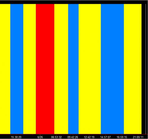 EURUSD Gearchanger