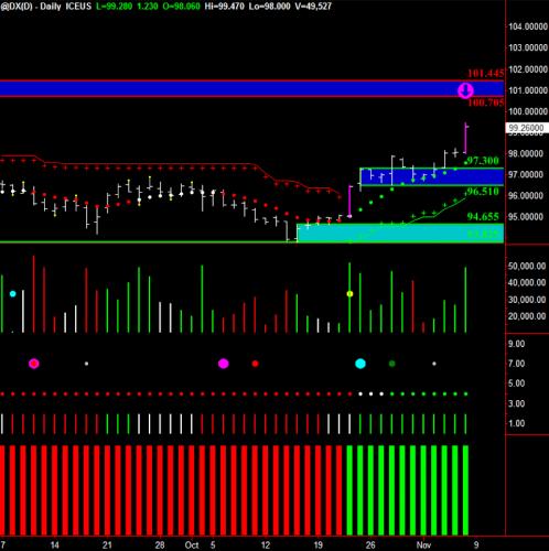 Dollar Daily Chart
