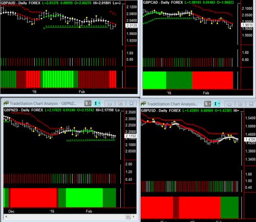 FX Pairs Daily Chart 2