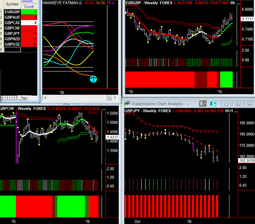 FX Pairs Weekly Chart 1