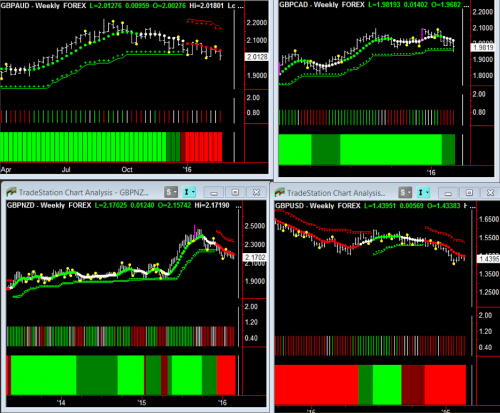 FX Pairs Weekly Chart 2