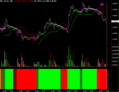 GBP 60-minute Chart