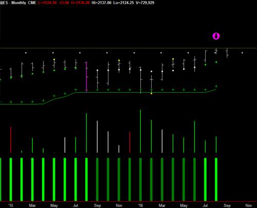 Monthly Emini Chart
